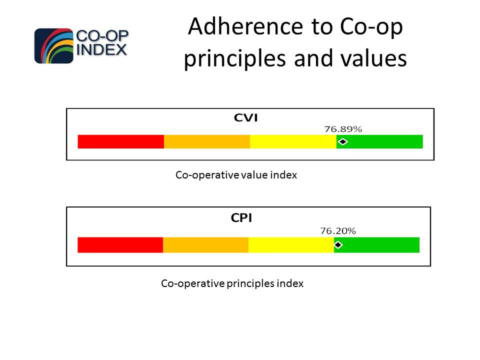 Adherence to Core Values and Principles